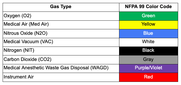 NFPA 99 Color Code Chart-3